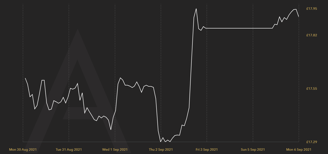 Silver Price Chart 30.08.21 to 06.09.21