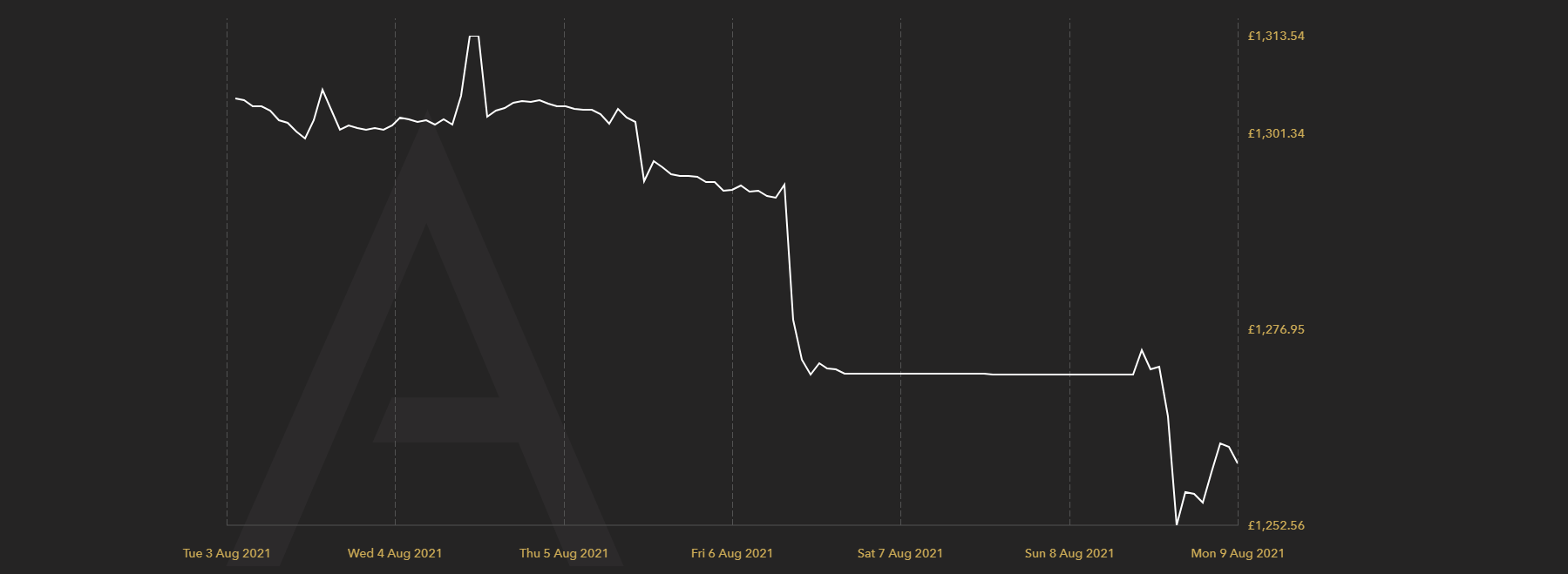 Gold Price in GBP August 2021