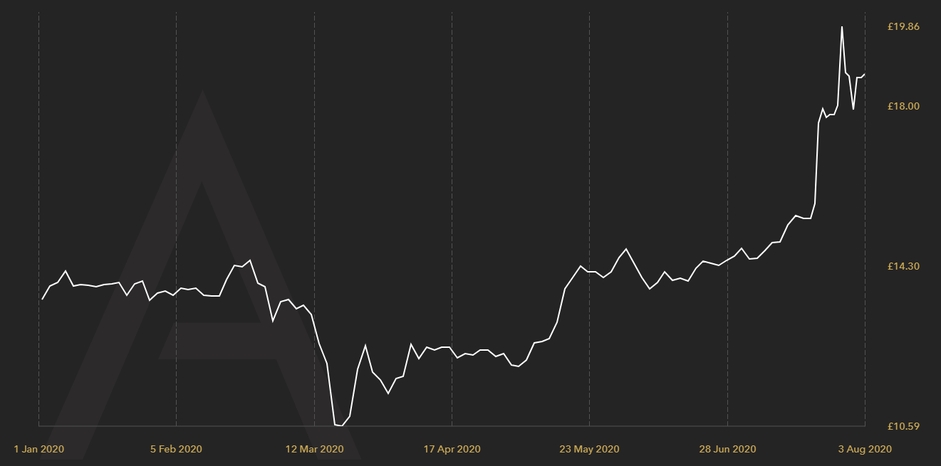 silver price 01.01.20 - 03.08.20